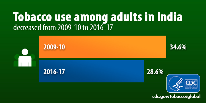 Tobacco use among adults in India